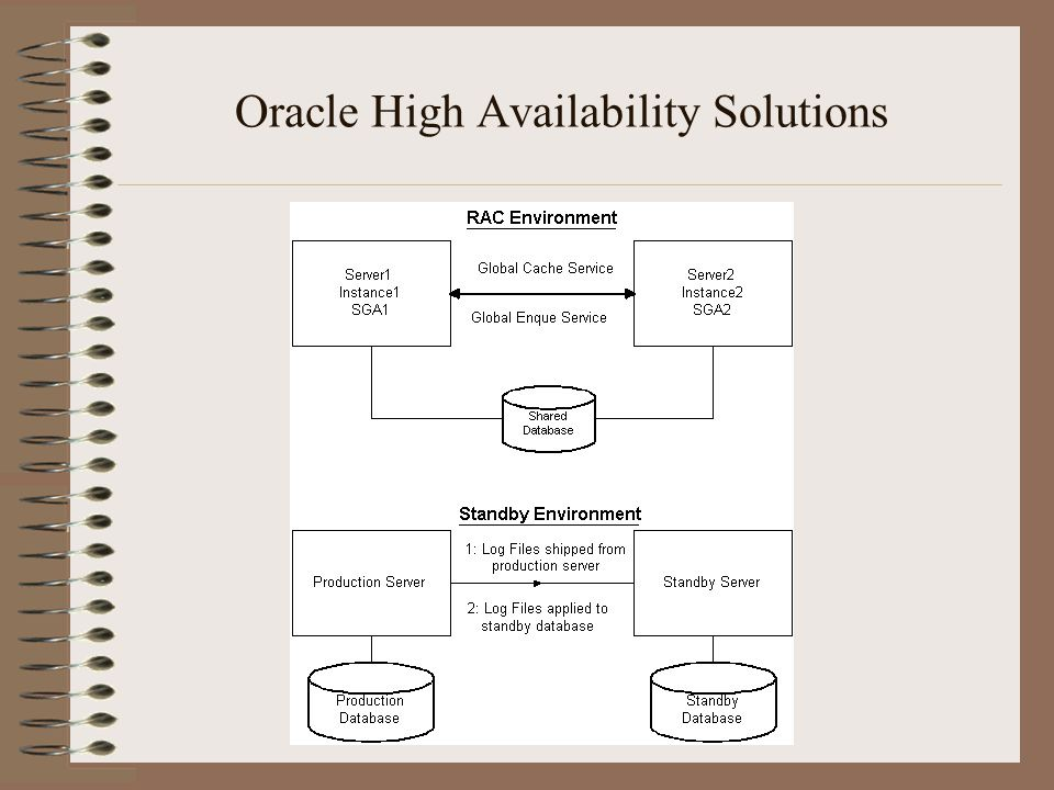 Oracle High Availability Solutions