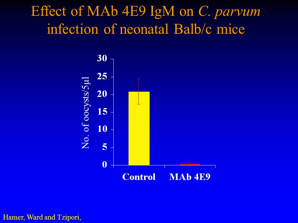 Effect of MAb 4E9 IgM on C. parvum infection of neonatal Balb/c mice No. of oocysts/5µl Hamer, Ward and Tzipori,