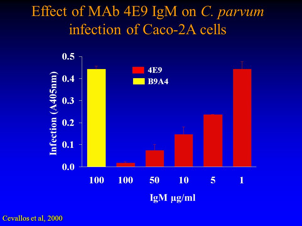 Effect of MAb 4E9 IgM on C. parvum infection of Caco-2A cells Infection (A405nm) Cevallos et al, 2000 IgM µg/ml 4E9 B9A4