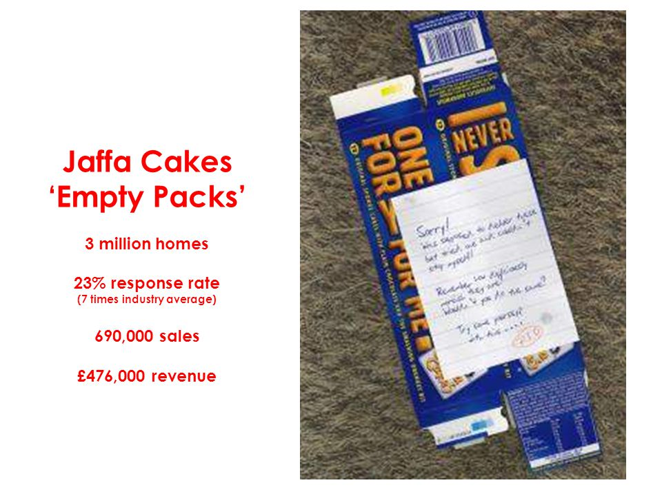 Jaffa Cakes 'Empty Packs' 3 million homes 23% response rate (7 times industry average) 690,000 sales £476,000 revenue