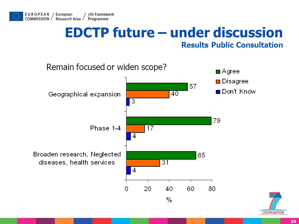 18 EDCTP future – under discussion Results Public Consultation Remain focused or widen scope