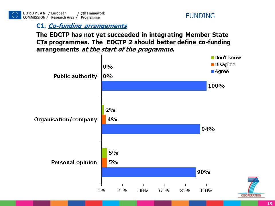 19 C1. Co-funding arrangements The EDCTP has not yet succeeded in integrating Member State CTs programmes. The EDCTP 2 should better define co-funding