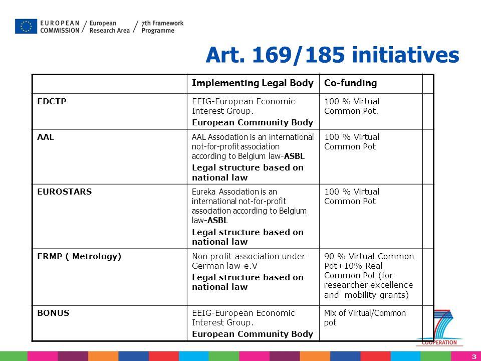 3 Art. 169/185 initiatives Implementing Legal BodyCo-funding EDCTPEEIG-European Economic Interest Group. European Community Body 100 % Virtual Common