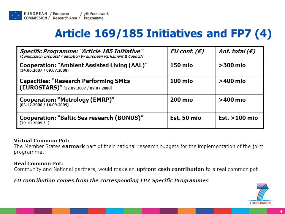 """4 Article 169/185 Initiatives and FP7 (4) Specific Programme: """"Article 185 Initiative"""" [Commission proposal / adoption by European Parliament & Counci"""