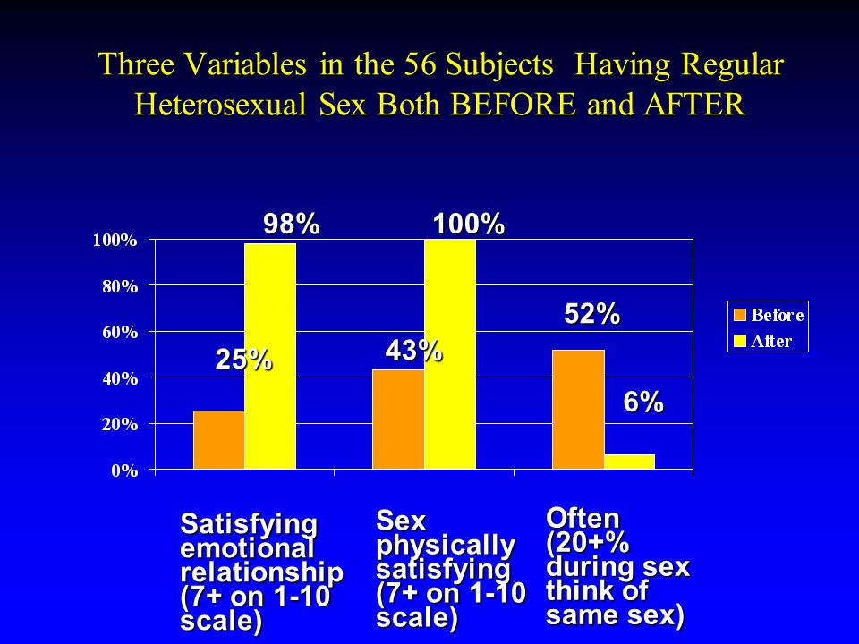 Three Variables in the 56 Subjects Having Regular Heterosexual Sex Both BEFORE and AFTER Satisfying emotional relationship (7+ on 1-10 scale) Sex physically satisfying (7+ on 1-10 scale) Often (20+% during sex think of same sex) 25% 98% 43% 100% 52% 6%