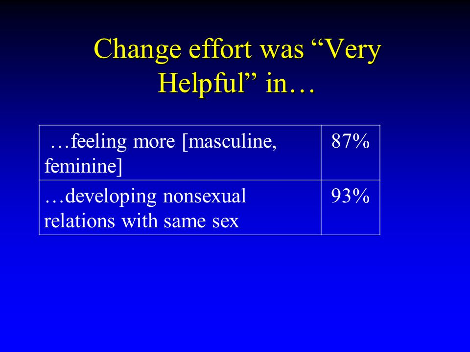Change effort was Very Helpful in… …feeling more [masculine, feminine] 87% …developing nonsexual relations with same sex 93%