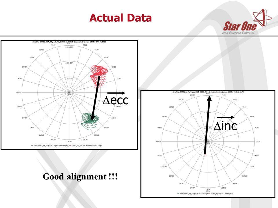 Actual Data  ecc  inc Good alignment !!!