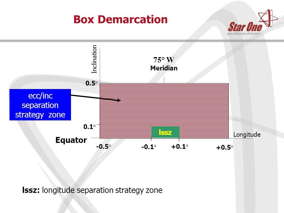 Box Demarcation +0.1° -0.1° Inclination Longitude +0.5° 0.5° lssz 0.1° Equator 75° W Meridian ecc/inc separation strategy zone lssz: longitude separation strategy zone -0.5°