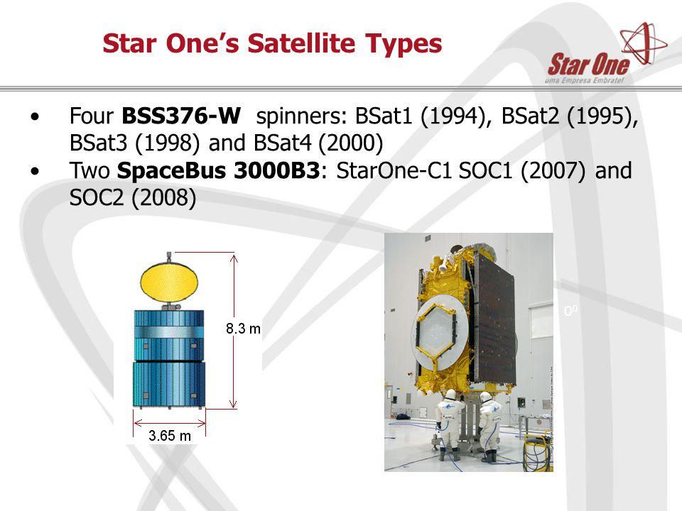 Star One's Fleet and Trends 107.5 Anik F1 AMC12 /SOC12 37.5 84 70 92 BSat3 BSat2 (inc'd) 65 SOC2 68 Launch (Apr 2008) 75 SOC1 55.5 89 G-28 IS 805 BSat1(inc'd) BSat4 Goes12 Mid-2008 inc'd: inclined orbit