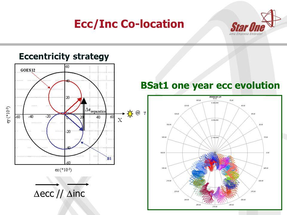 Ecc/Inc Co-location BSat1 one year ecc evolution  ecc //  inc Eccentricity strategy