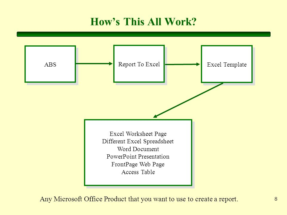 8 How's This All Work? ABS Report To Excel Excel Template Excel Worksheet Page Different Excel Spreadsheet Word Document PowerPoint Presentation Front