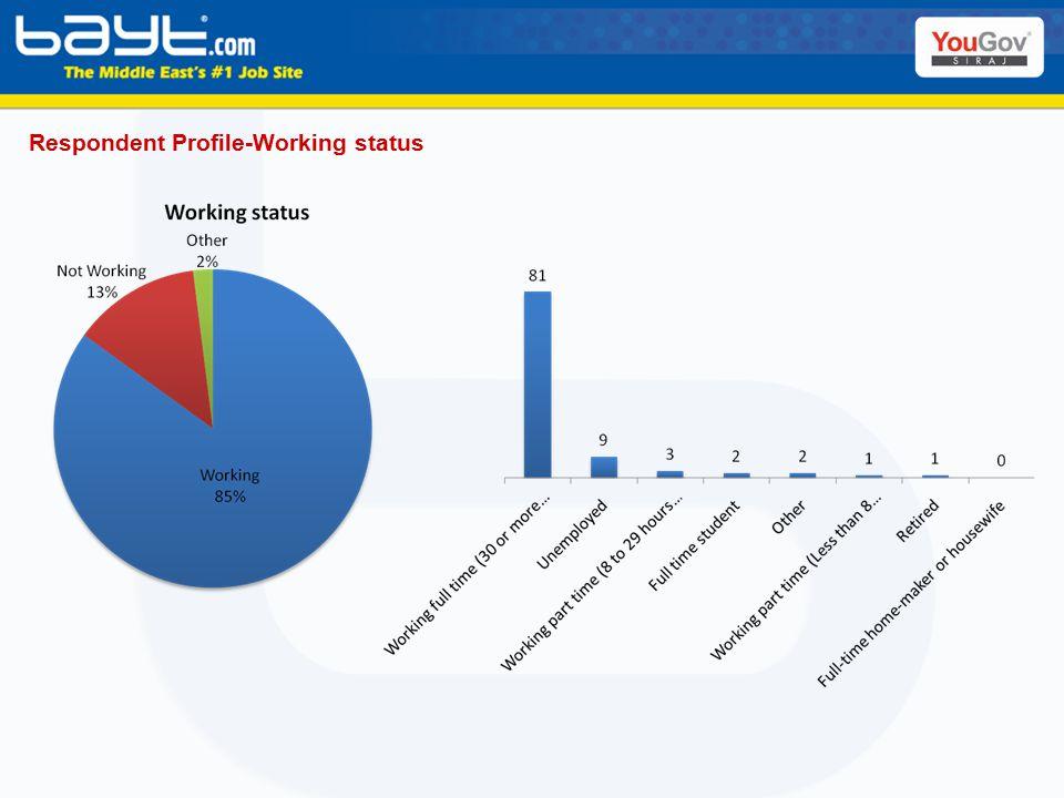 Respondent Profile-Working status