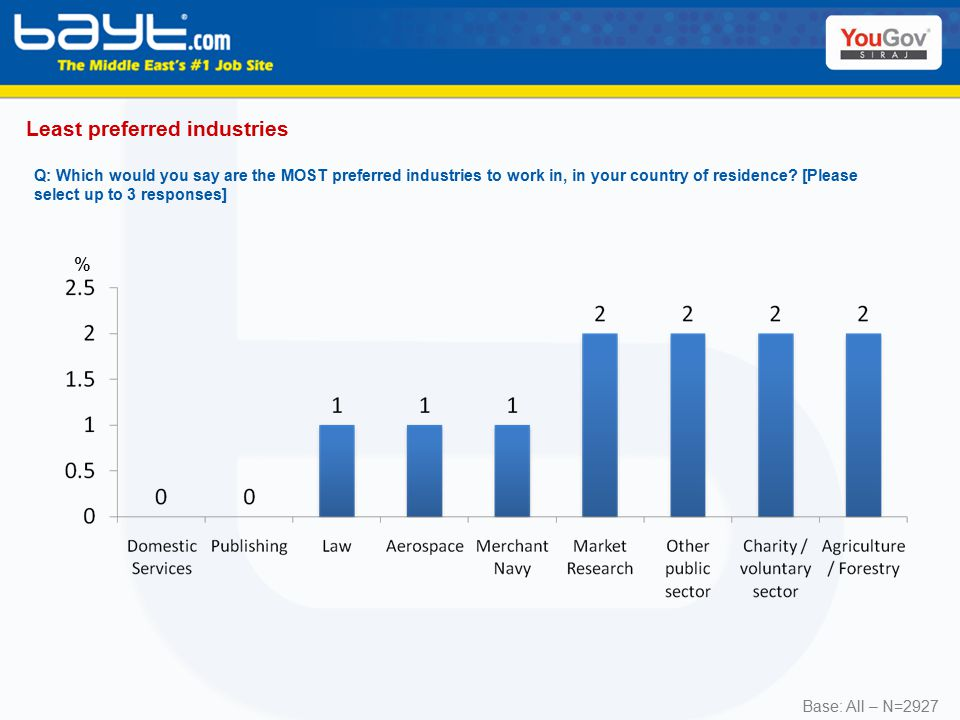 Q: Which would you say are the MOST preferred industries to work in, in your country of residence.