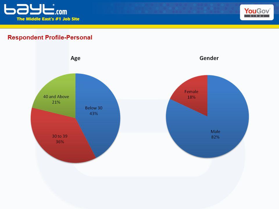 Respondent Profile-Personal