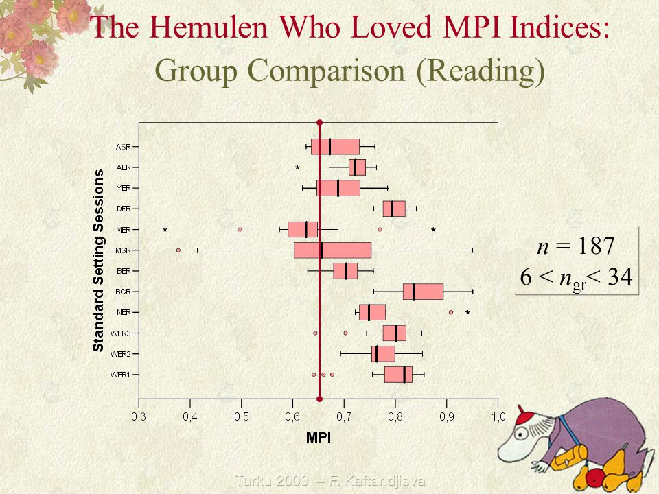 Turku 2009 – F. Kaftandjieva The Hemulen Who Loved MPI Indices: Group Comparison (Reading) n = 187 6 < n gr < 34