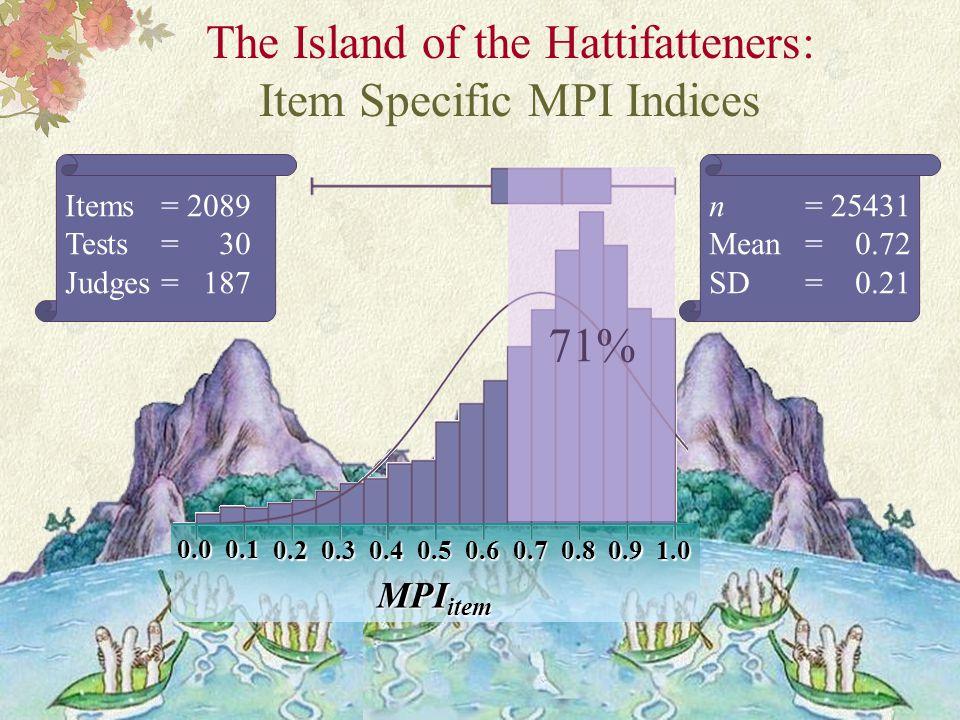 Turku 2009 – F. Kaftandjieva The Island of the Hattifatteners: Item Specific MPI Indices 0.00.1 0.20.30.40.50.60.70.80.91.0 MPI item n = 25431 Mean =