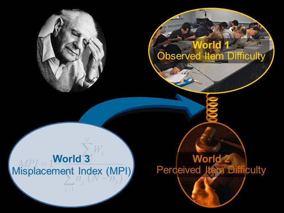 Turku 2009 – F. Kaftandjieva World 1 Observed Item Difficulty World 2 Perceived Item Difficulty World 3 Misplacement Index (MPI)