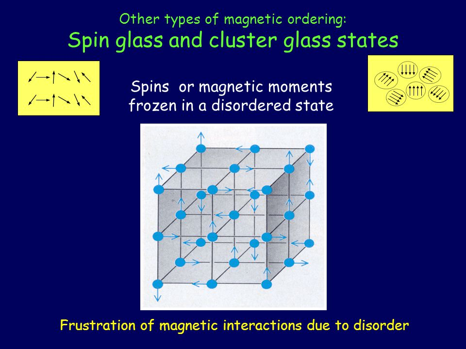 Other types of magnetic ordering: Spin glass and cluster glass states Spins or magnetic moments frozen in a disordered state Frustration of magnetic interactions due to disorder