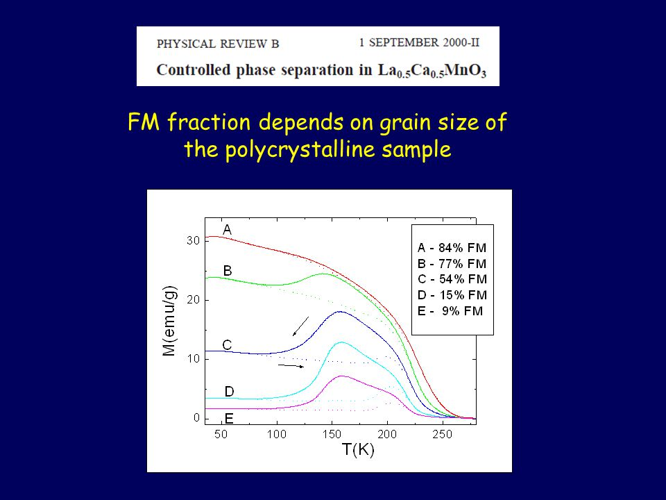 FM fraction depends on grain size of the polycrystalline sample