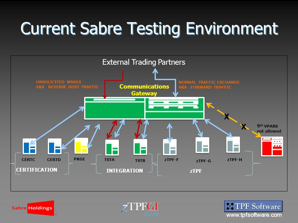 www.tpfsoftware.com Suite External Trading Partners zTPF-G CERTCCERTD PKGE TSTA TSTB zTPF-FzTPF-H 9 th VPARS not allowed CERTIFICATION INTEGRATION zTPF Communications Gateway UNSOLICITED MSSGS AKA REVERSE HOST TRAFFIC NORMAL TRAFFIC EXCHANGE AKA FORWARD TRAFFIC X X Current Sabre Testing Environment
