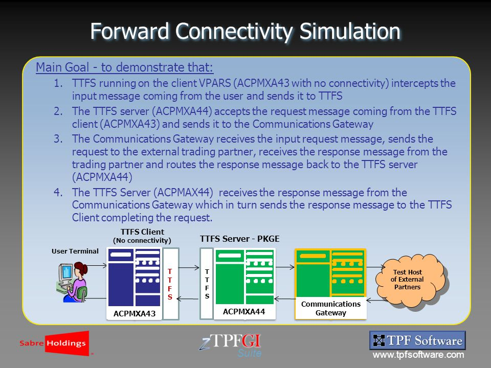 www.tpfsoftware.com Suite Forward Connectivity Simulation Main Goal - to demonstrate that: 1.TTFS running on the client VPARS (ACPMXA43 with no connectivity) intercepts the input message coming from the user and sends it to TTFS 2.The TTFS server (ACPMXA44) accepts the request message coming from the TTFS client (ACPMXA43) and sends it to the Communications Gateway 3.The Communications Gateway receives the input request message, sends the request to the external trading partner, receives the response message from the trading partner and routes the response message back to the TTFS server (ACPMXA44) 4.The TTFS Server (ACPMAX44) receives the response message from the Communications Gateway which in turn sends the response message to the TTFS Client completing the request.