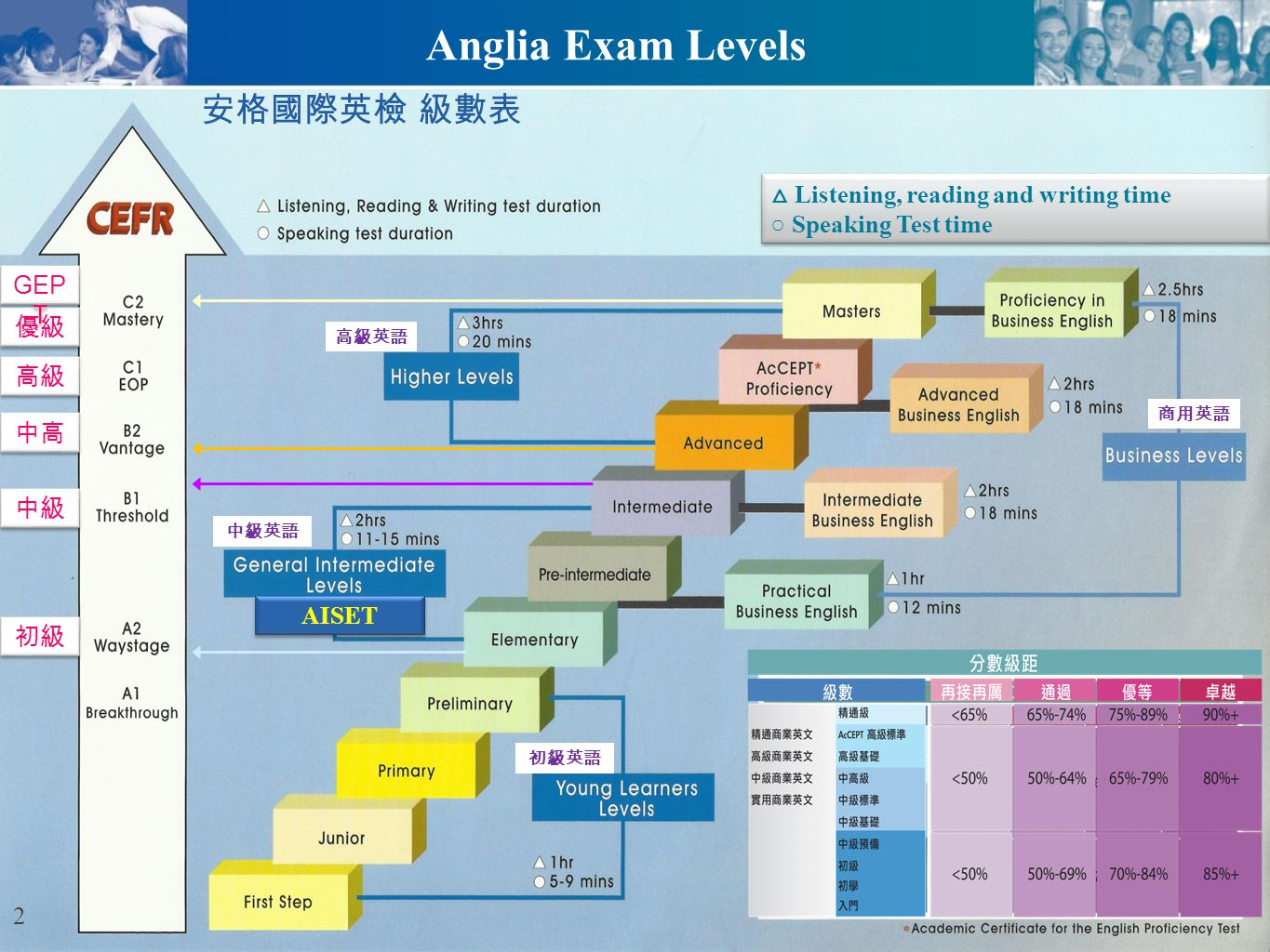 Ascentis Anglia ESOL International Examinations Specific objectives At this level the student can successfully: Write clear connected text on descriptive, narrative, imaginary or discursive topics Write letters, both formal and informal Understand and respond to the main points of a text on any topic, concrete or abstract Use language to perform any function likely to arise in a normal social or learning context Anglia CEFR-B2 (Advanced) 13