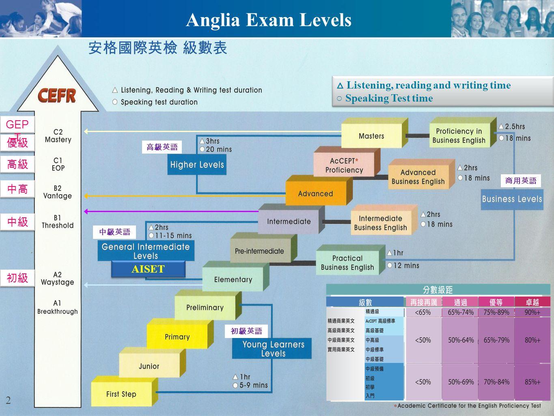 Ascentis Anglia ESOL International Examinations THANK YOU FOR YOUR TIME Q & AQ & AQ & AQ & A