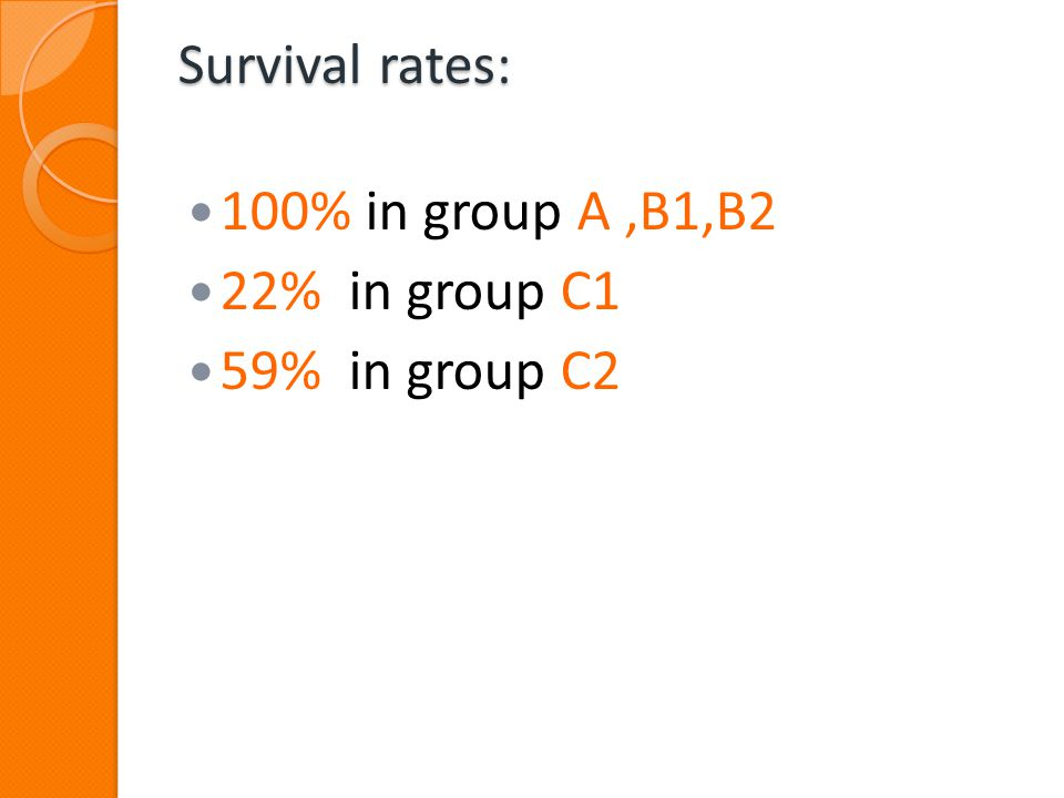 Survival rates: 100% in group A,B1,B2 22% in group C1 59% in group C2
