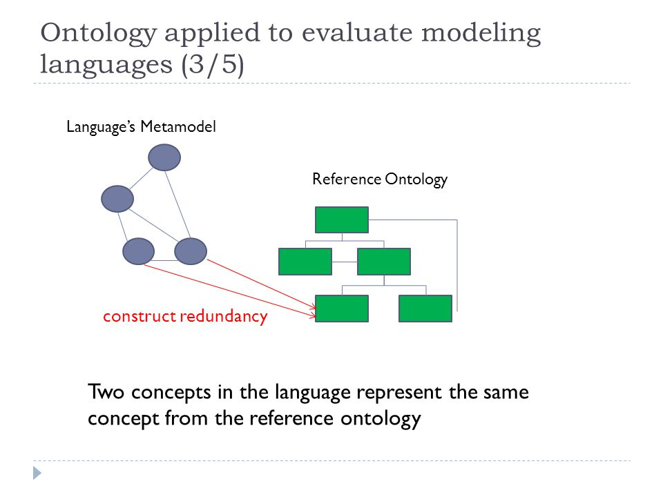 Ontology applied to evaluate modeling languages (3/5) Two concepts in the language represent the same concept from the reference ontology Reference Ontology Language's Metamodel construct redundancy