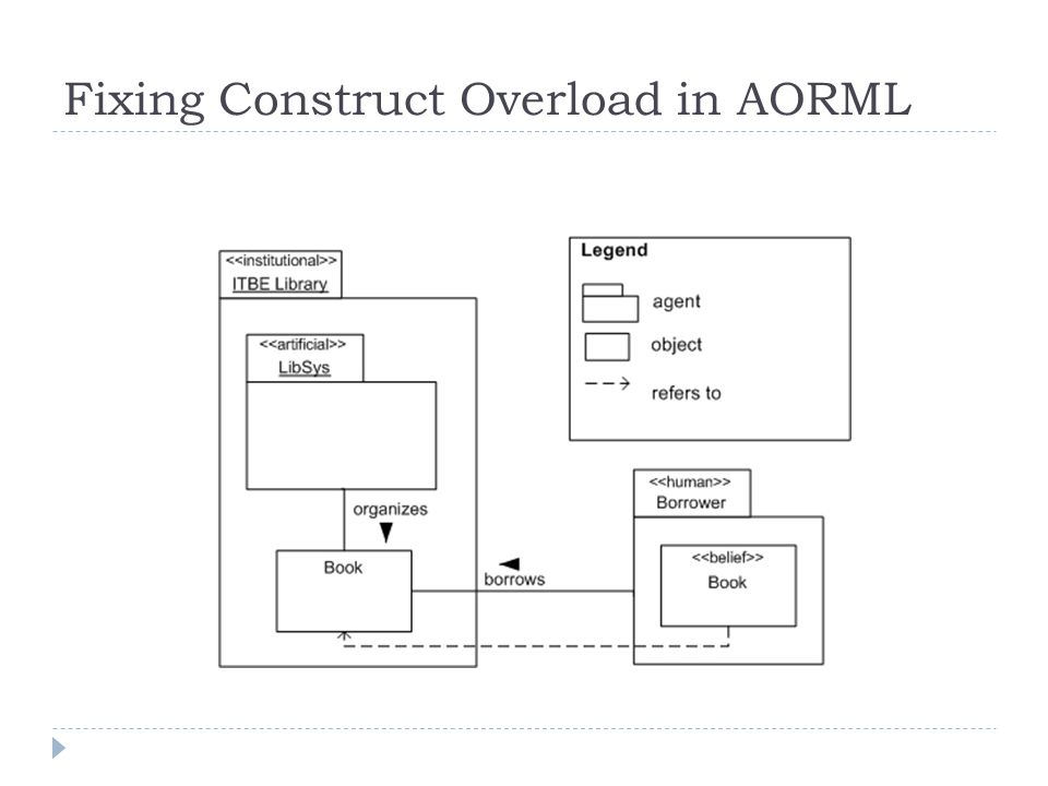 Fixing Construct Overload in AORML