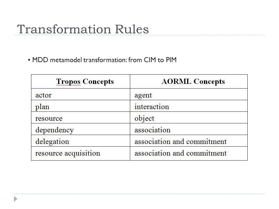 Transformation Rules MDD metamodel transformation: from CIM to PIM