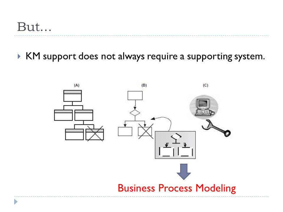 But...  KM support does not always require a supporting system. Business Process Modeling