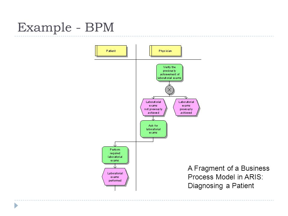 Example - BPM A Fragment of a Business Process Model in ARIS: Diagnosing a Patient