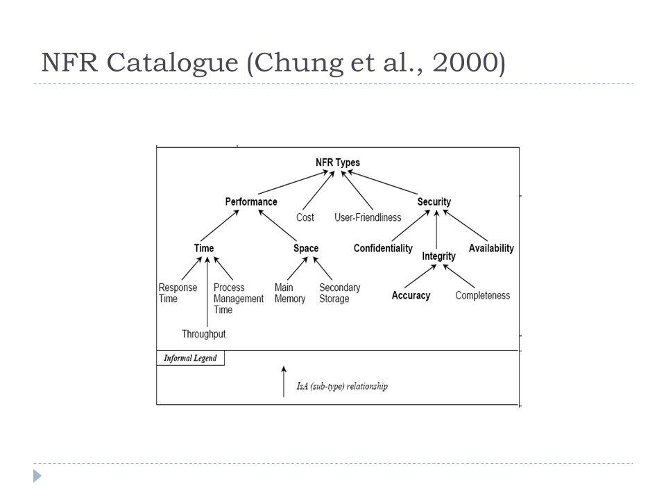 NFR Catalogue (Chung et al., 2000)