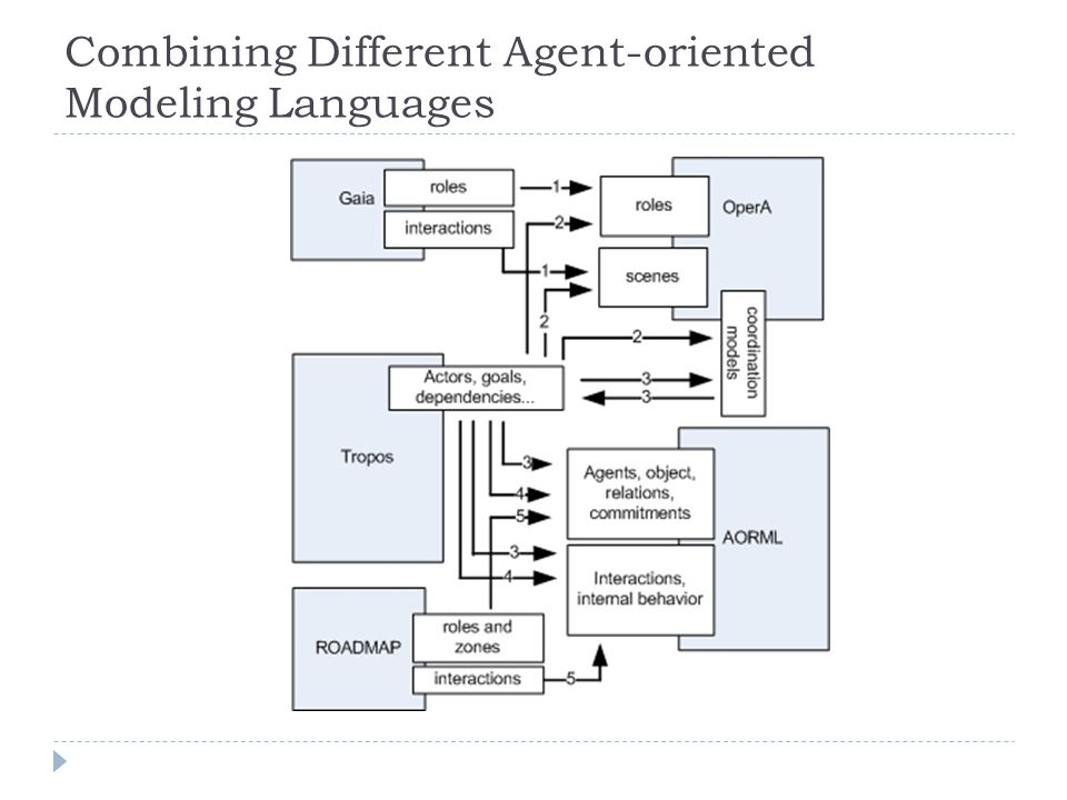 Combining Different Agent-oriented Modeling Languages