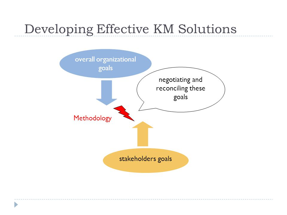 Developing Effective KM Solutions overall organizational goals stakeholders goals negotiating and reconciling these goals Methodology