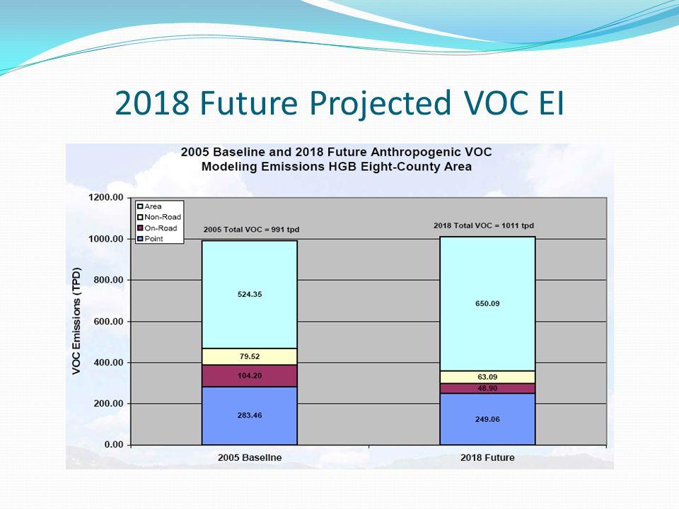 2018 Future Projected VOC EI