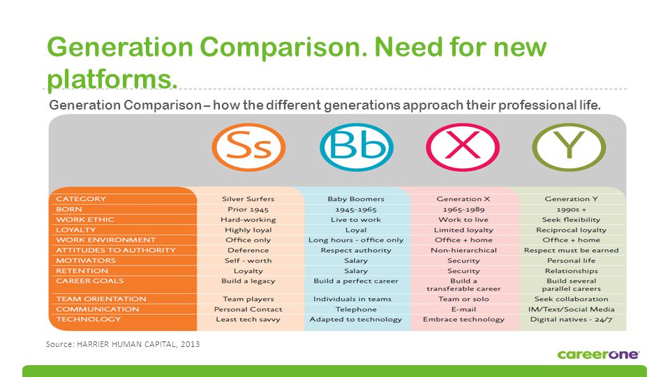 Generation Comparison.Need for new platforms.