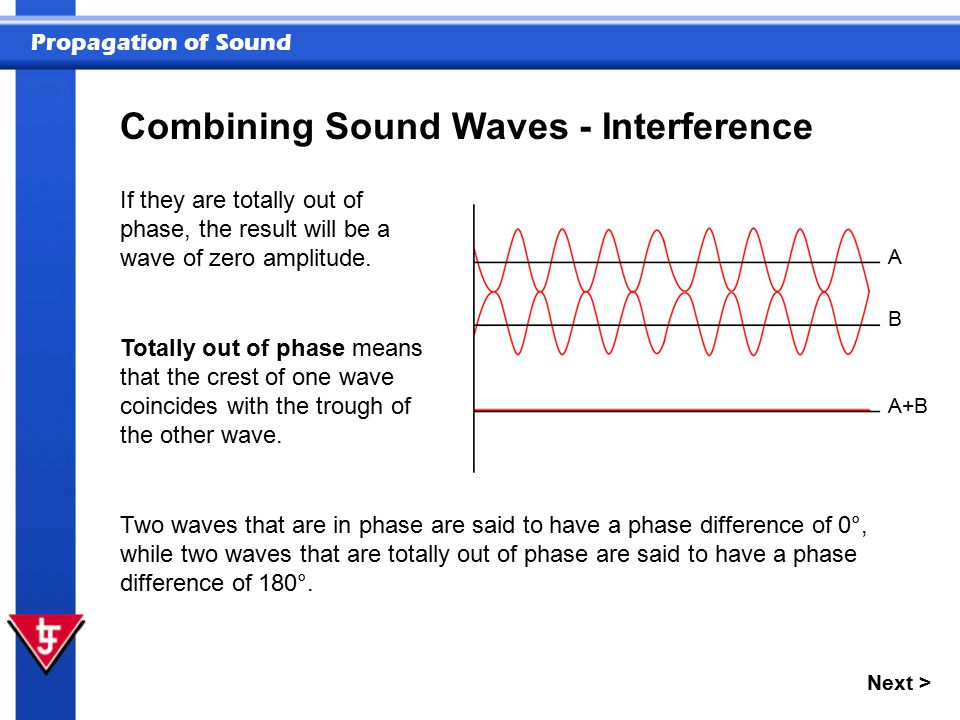 Propagation of Sound Next > Combining Sound Waves - Interference If they are totally out of phase, the result will be a wave of zero amplitude. Totall