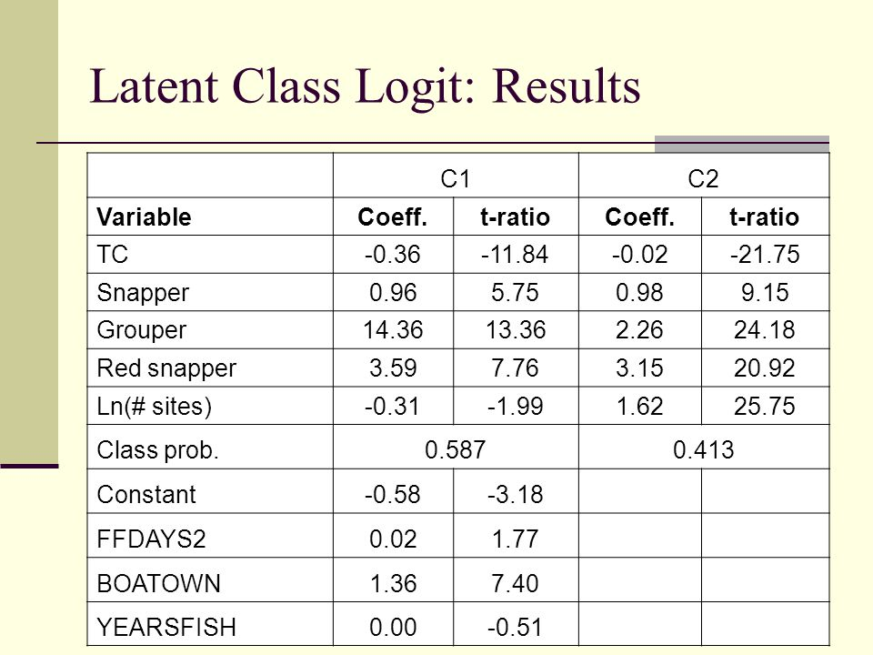 Latent Class Logit: Results C1C2 VariableCoeff.t-ratioCoeff.t-ratio TC-0.36-11.84-0.02-21.75 Snapper0.965.750.989.15 Grouper14.3613.362.2624.18 Red snapper3.597.763.1520.92 Ln(# sites)-0.31-1.991.6225.75 Class prob.0.5870.413 Constant-0.58-3.18 FFDAYS20.021.77 BOATOWN1.367.40 YEARSFISH0.00-0.51