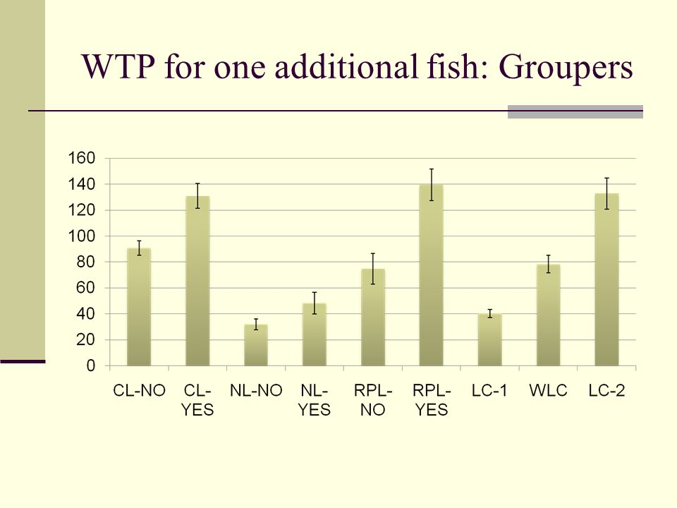 WTP for one additional fish: Groupers