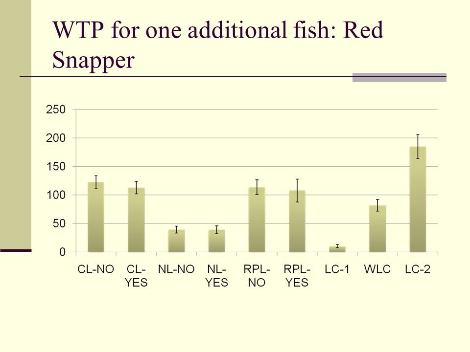 WTP for one additional fish: Red Snapper