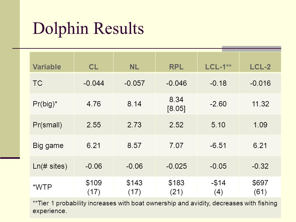 Dolphin Results VariableCLNLRPLLCL-1**LCL-2 TC-0.044-0.057-0.046-0.18-0.016 Pr(big)*4.768.14 8.34 [8.05] -2.6011.32 Pr(small)2.552.732.525.101.09 Big game6.218.577.07-6.516.21 Ln(# sites)-0.06 -0.025-0.05-0.32 *WTP $109 (17) $143 (17) $183 (21) -$14 (4) $697 (61) **Tier 1 probability increases with boat ownership and avidity, decreases with fishing experience.