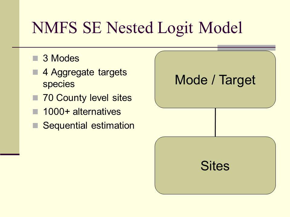 NMFS SE Nested Logit Model 3 Modes 4 Aggregate targets species 70 County level sites 1000+ alternatives Sequential estimation Mode / Target Sites