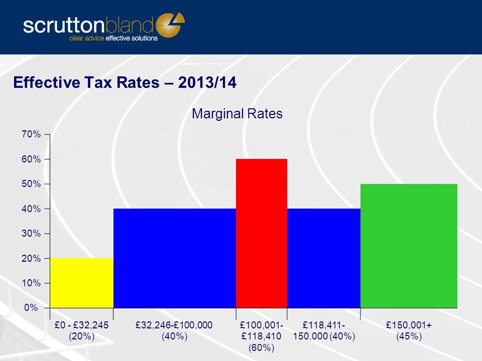 Effective Tax Rates – 2013/14 Marginal Rates 70% 60% 50% 40% 30% 20% 10% 0% £0 - £32,245 (20%) £32,246-£100,000 (40%) £100,001- £118,410 (60%) £118,411- 150,000 (40%) £150,001+ (45%)