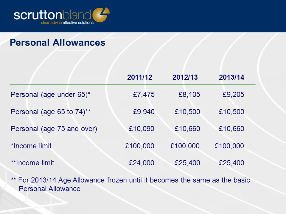 Other Personal Allowances 2011/12 2012/13 Married Couple's Allowance* £7,295 £7,705 Married Couple's Allowance** £2,800 £2,960 Blind Person's Allowance £1,980 £2,100 2013/14 to be confirmed * Tax relief restricted to 10% and is only available where at least one of the parties is born before 6 April 1935 ** Minimum amount