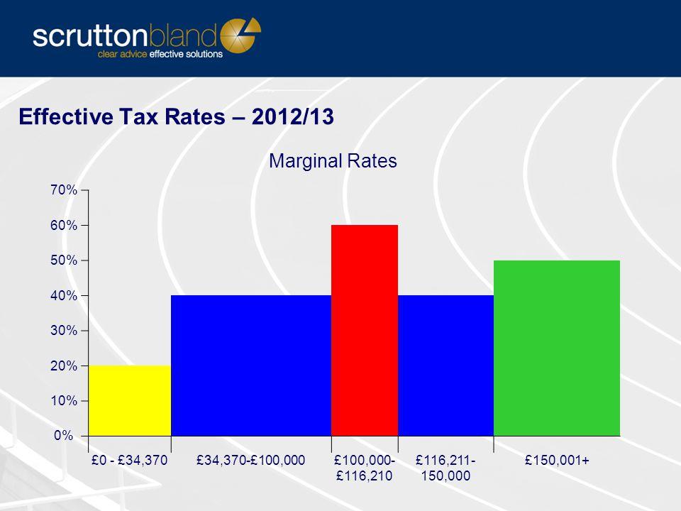 Effective Tax Rates – 2012/13 Marginal Rates 70% 60% 50% 40% 30% 20% 10% 0% £0 - £34,370£34,370-£100,000£100,000- £116,210 £116,211- 150,000 £150,001+