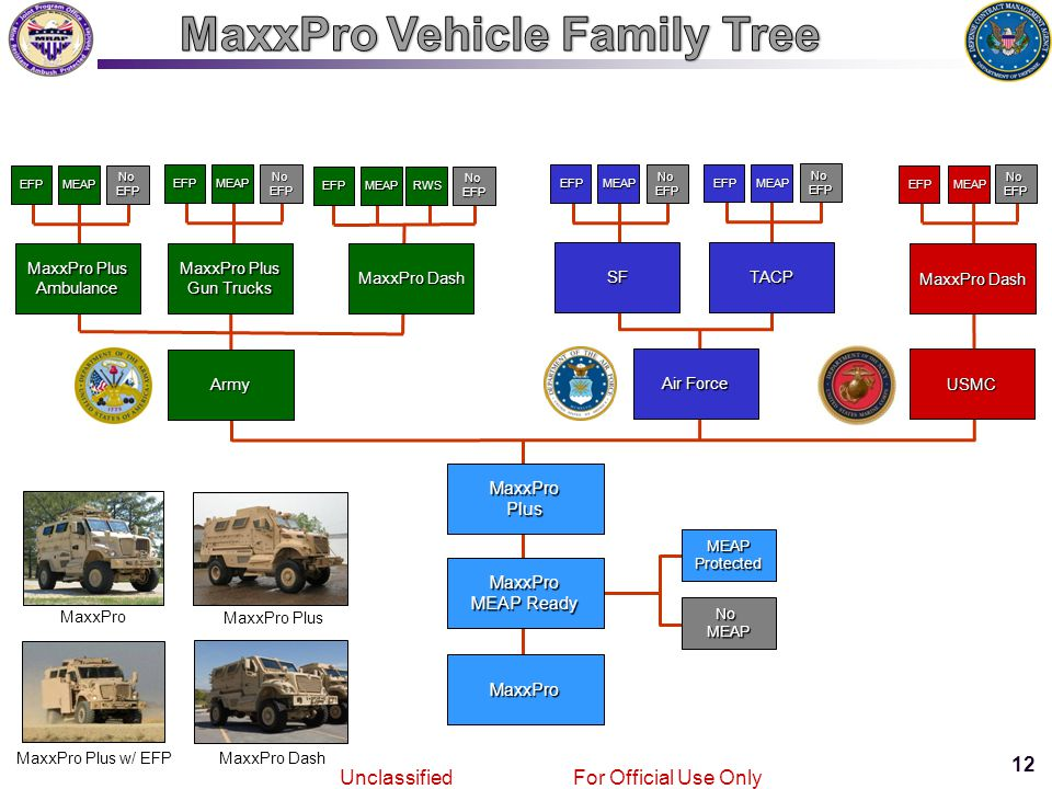 12 Joint MRAPVehicle Program Unclassified For Official Use Only MaxxPro MaxxPro MEAP Ready MaxxProPlus Army MaxxPro Plus Ambulance NoEFP MEAP EFP NoMEAP MEAPProtected Gun Trucks MaxxPro Dash NoEFP MEAP EFP Air Force SF NoEFP MEAP EFP TACP NoEFP MEAP EFP MaxxPro MaxxPro Plus MaxxPro Plus w/ EFPMaxxPro Dash USMC NoEFP EFP NoEFP MEAP EFP MEAPRWS