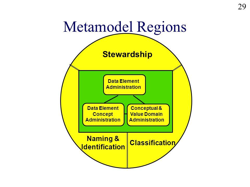 29 Metamodel Regions Stewardship Naming & Identification Classification Data Element Administration Conceptual & Value Domain Administration Data Element Concept Administration