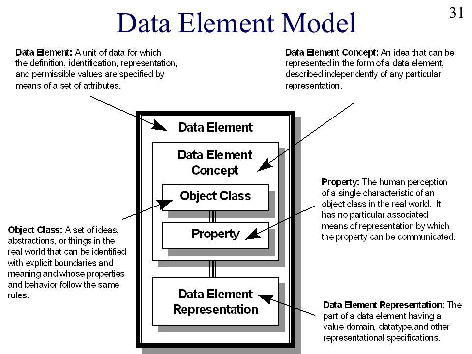 31 Data Element Model